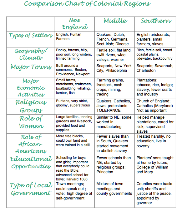 compare and contrast new england with the chesapeake colony Patterns number of children role of women family patterns new england colonies and chesapeake region ap us history: colonial comparison chart.
